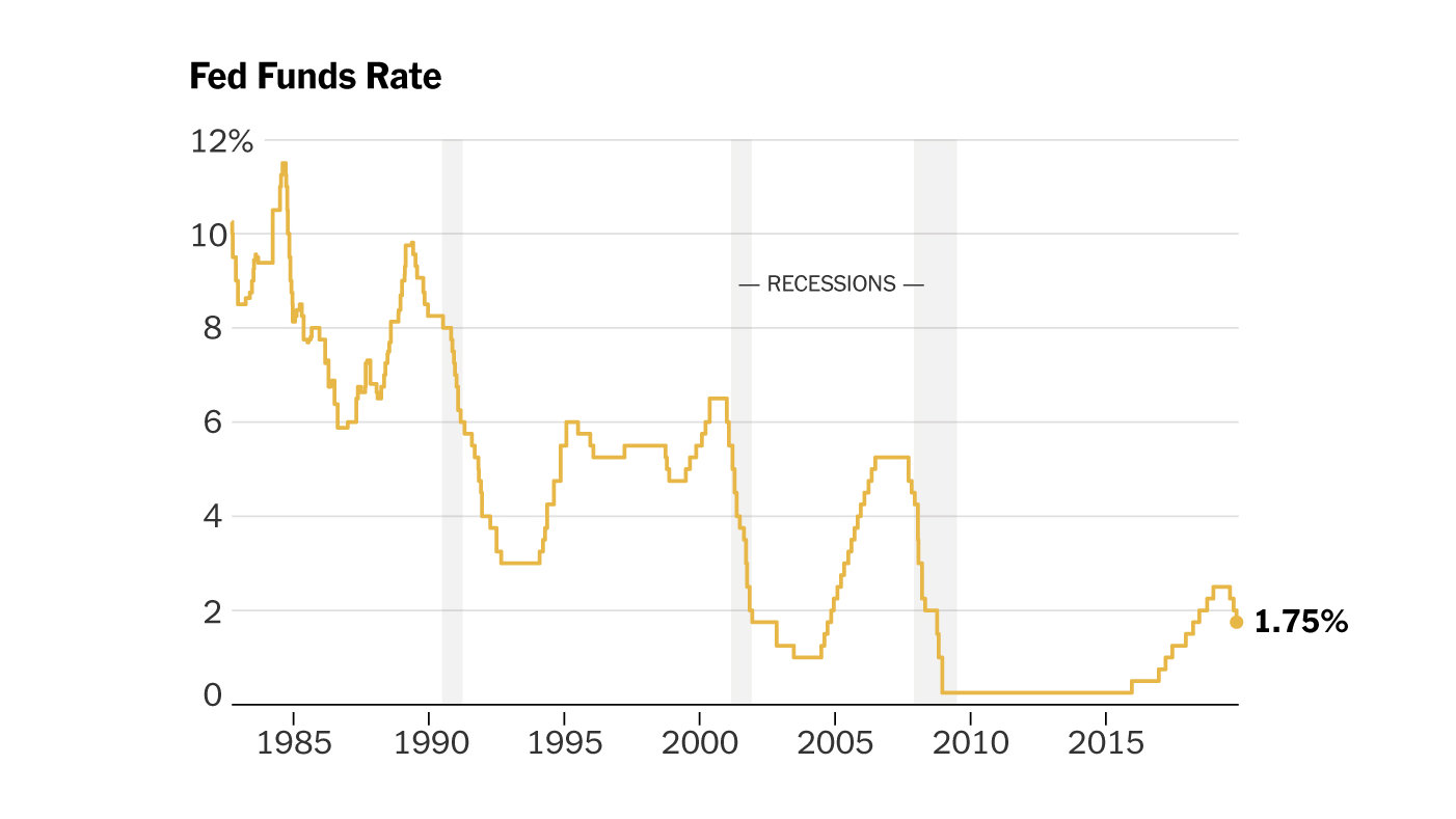Federal Reserve Slashed Rates Of Interest By 1 Point In