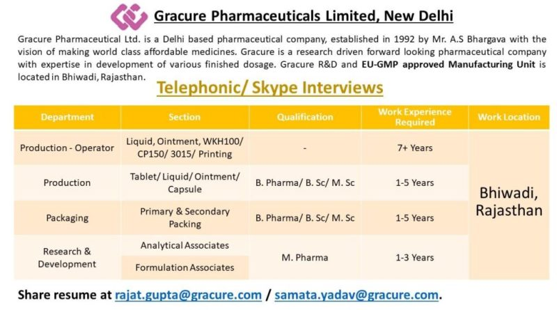 Gracure Pharmaceuticals Ltd Telephonic Skype Interviews for Production Packaging Research and Development Apply Now