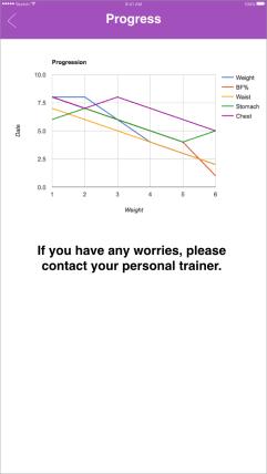 Graph to show progression