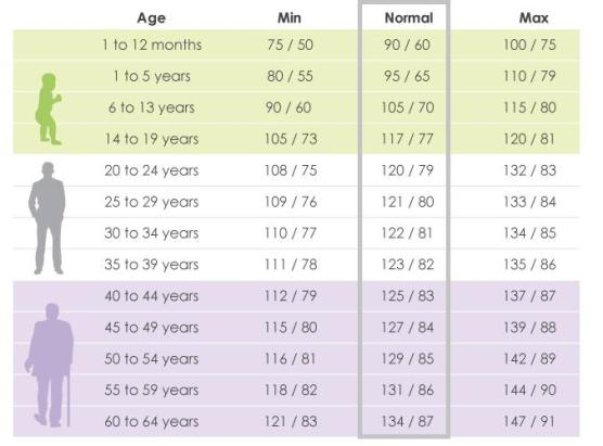 Blood Pressure Chart By Age Is Your Blood Pressure Reading Normal