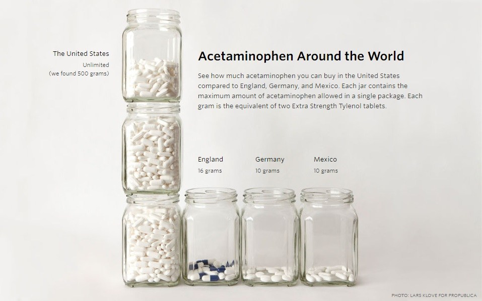 Acetaminophen Tylenol Around the World