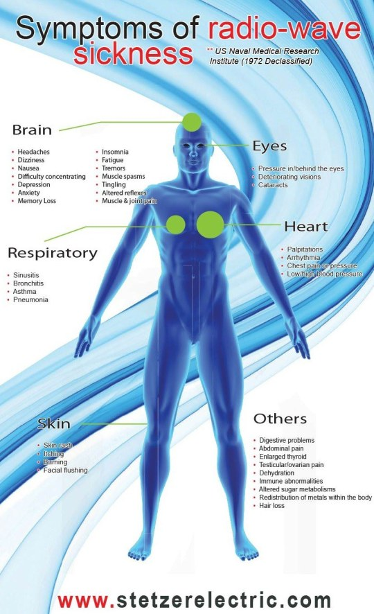 Συμπτώματα-ακτινοβολίας-ασθένειας-Stetzer