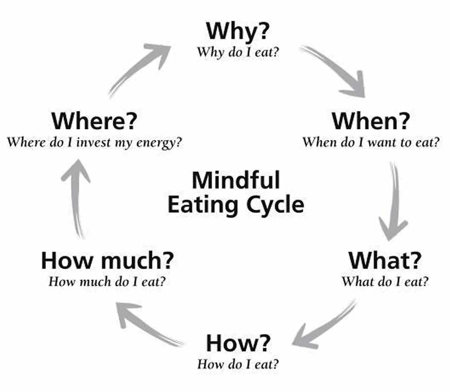 What Is Mindfulness What Is Mindful Eating For Weight