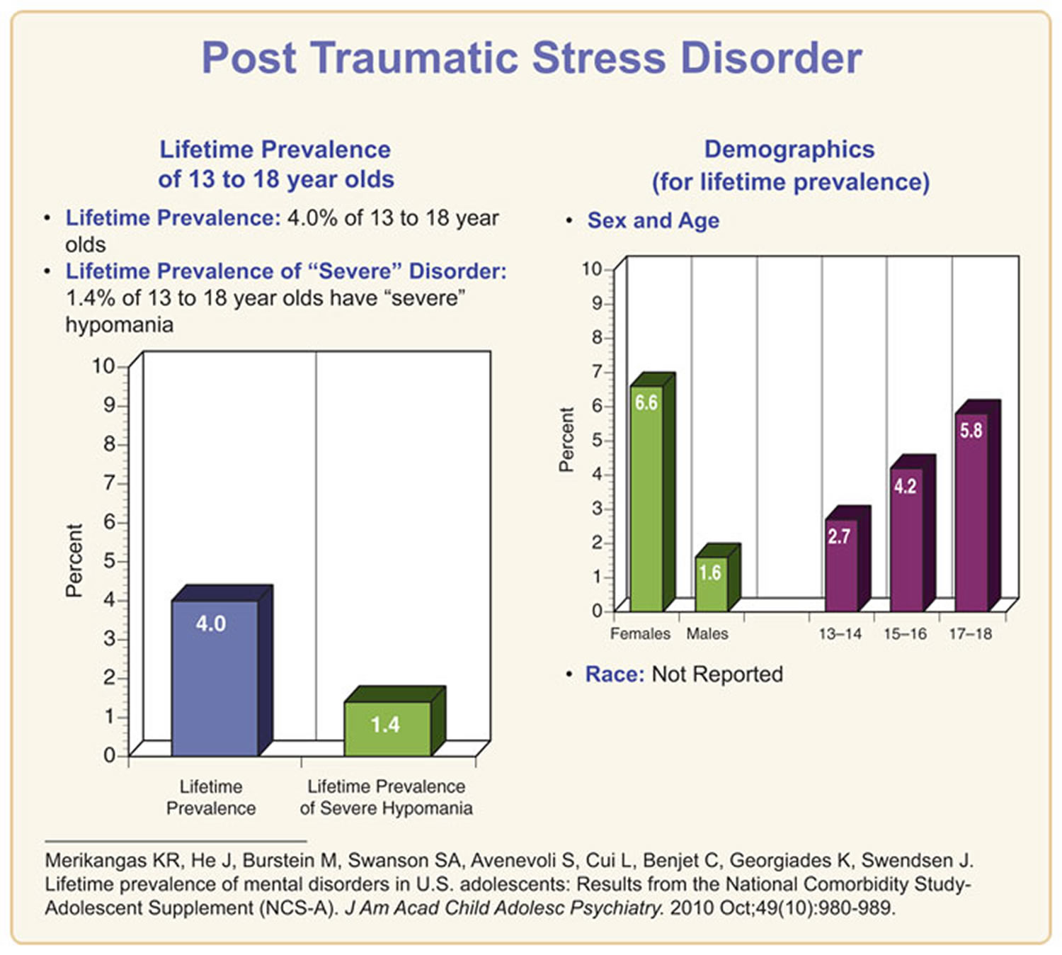 Post Traumatic Stress Disorder Causes Symptoms