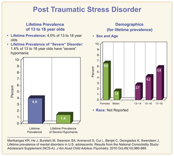 Post Traumatic Stress Disorder Causes, Symptoms ...