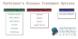 Parkinson's Disease Treatment & Medications | Health Life ...