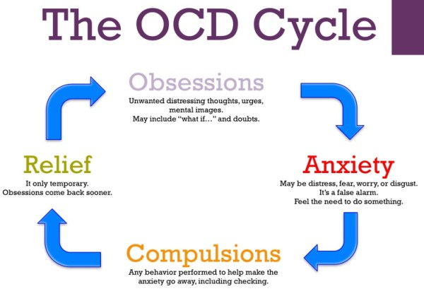 What is Obsessive-compulsive disorder (OCD) | Health Life ...