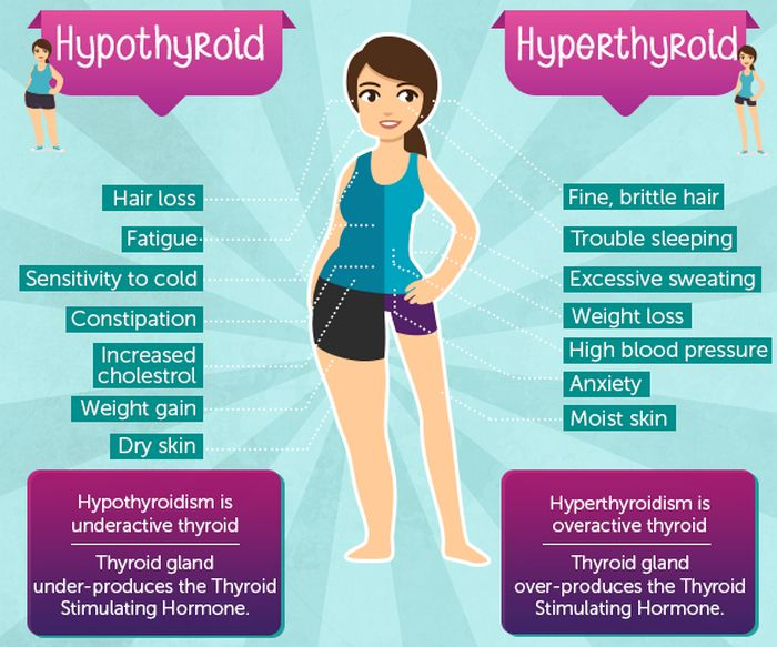 thyroid function test in thyroid disorders like hypothyroidism and hypterthyroidism