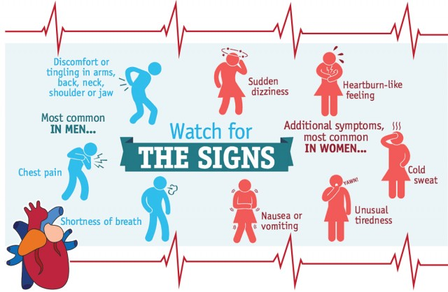 signs of heart attack