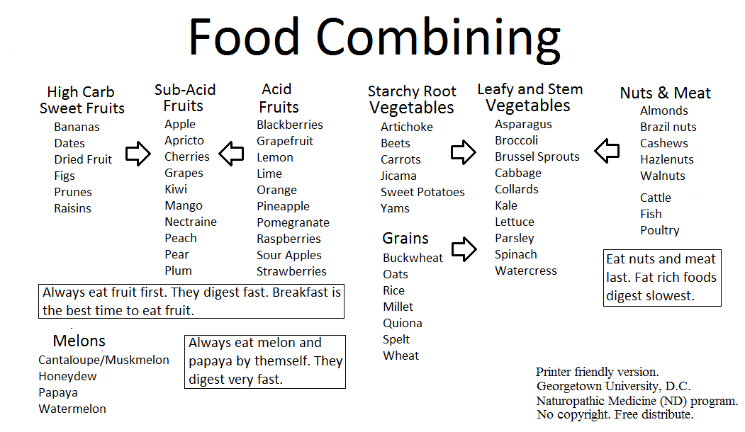 photograph about Food Combining Chart Printable identified as Food items Combining - Does It Very Effort? - Conditioning My Lifetime