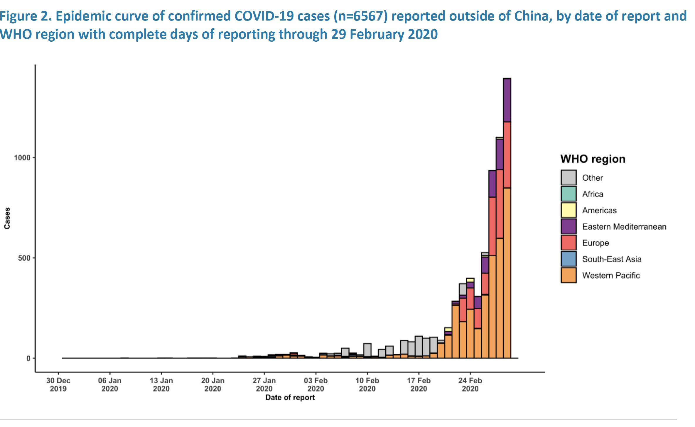 Epidemic Curve of COVID-19