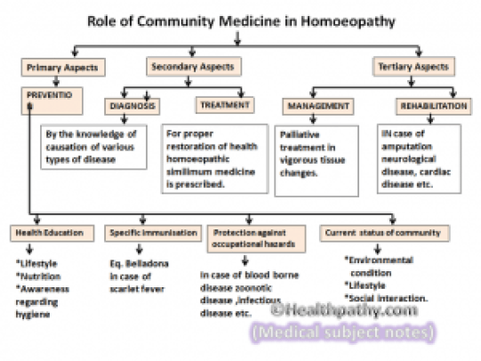 Role of community medicine in homoeopathy