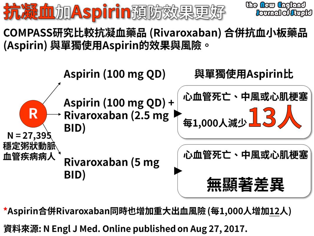 44.合併低劑量RIVAROXABAN與ASPIRIN預防效果更好 (COMPASS: RIVAROXABAN IS EFFECTIVE IN SECONDARY PREVENTION OF CV DISEASES) - 我的網頁