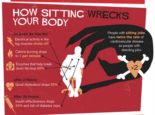 Consider what happens when you sit for too long