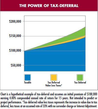 tax.deferral