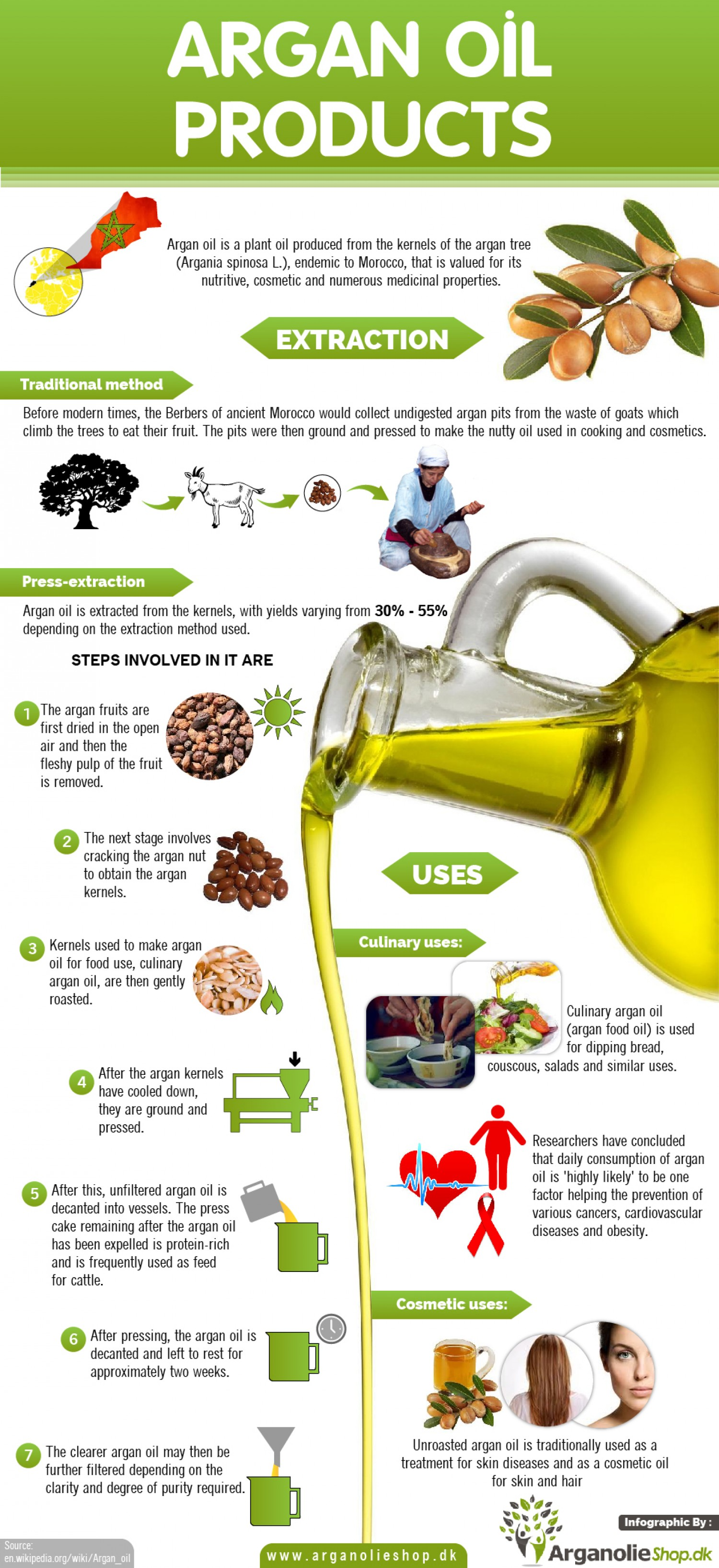 Difference Between Argan Oil And Moroccan Oil