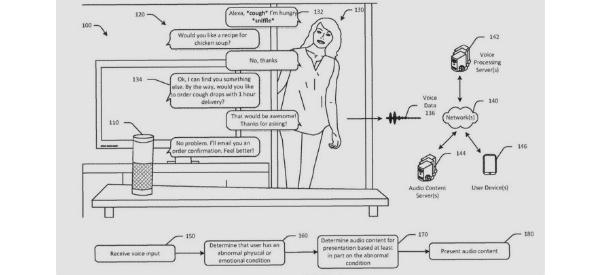 Amazon Patents Alexa Wellness Detection