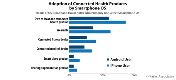 New Study Shows Connected Health Device Use Growing