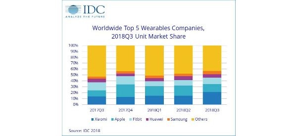 IDC and Gartner Agree: Smartwatches Drive Wearable Growth