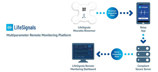 Remote Patient Monitoring System Now Has FDA Okay