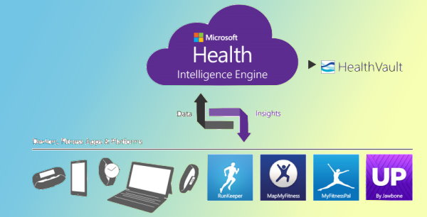 Microsoft Health Sends Health Tech Data to the Cloud