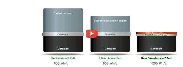 New Battery is Half the Size [video]