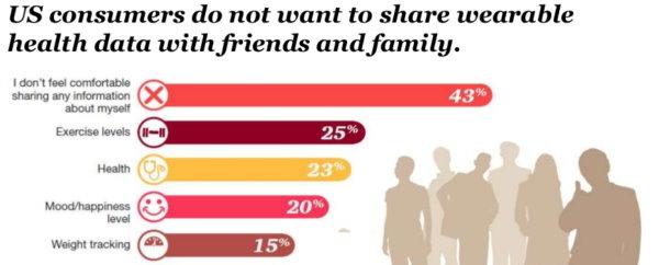 PwC data sharing