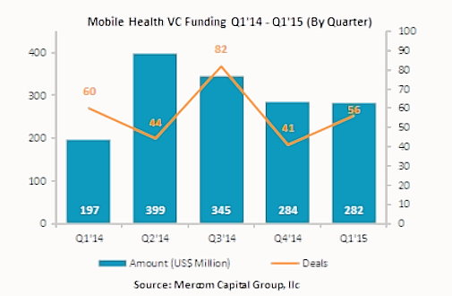 Mobile Health Attracts Venture Funding