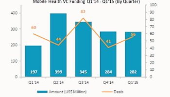 Digital Health Investment Funding Smashes Records | Health