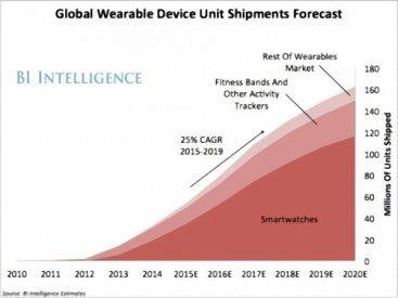 Wearables in Health to Reach 162.9M in 2020