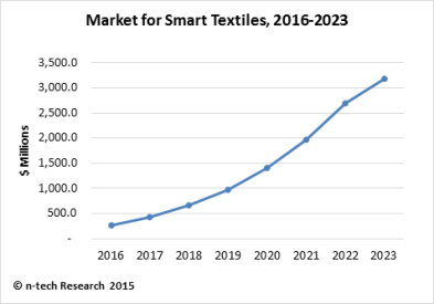 Steady Growth Forecast for Smart Textiles