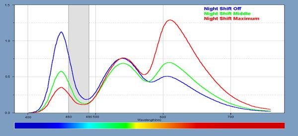 Blue Light and Sleep Disruption