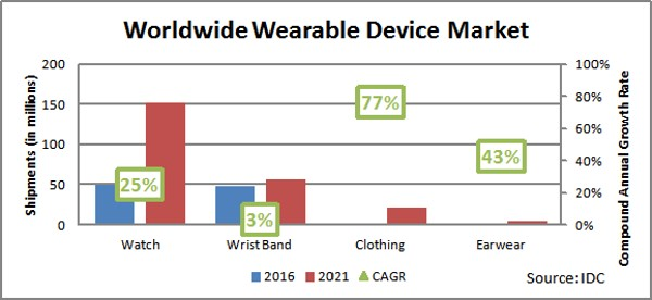 Watches Dominate But Smart Clothes Growing Fast