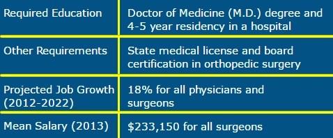 othopedic surgeon requirements image