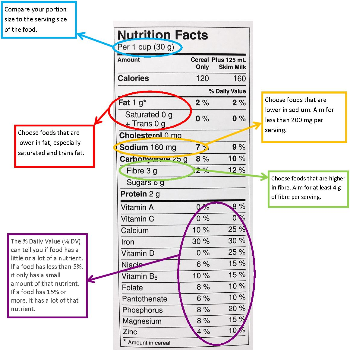Nutrition Label Worksheet Math