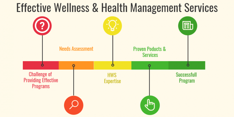 health management services for healthcare organizations