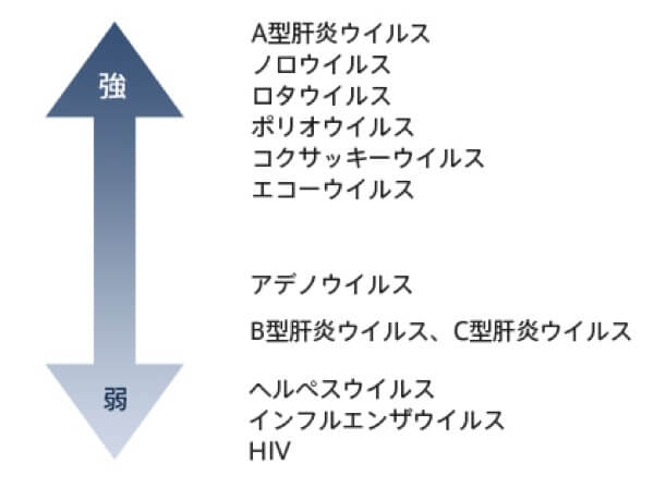 ウイルスのアルコール抵抗性の強さ