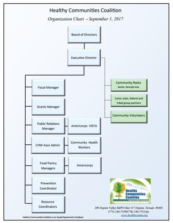 hcc organizational chart