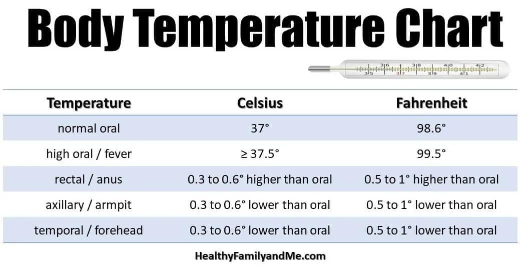 Temperature measured at the axilla compared with rectum in ...