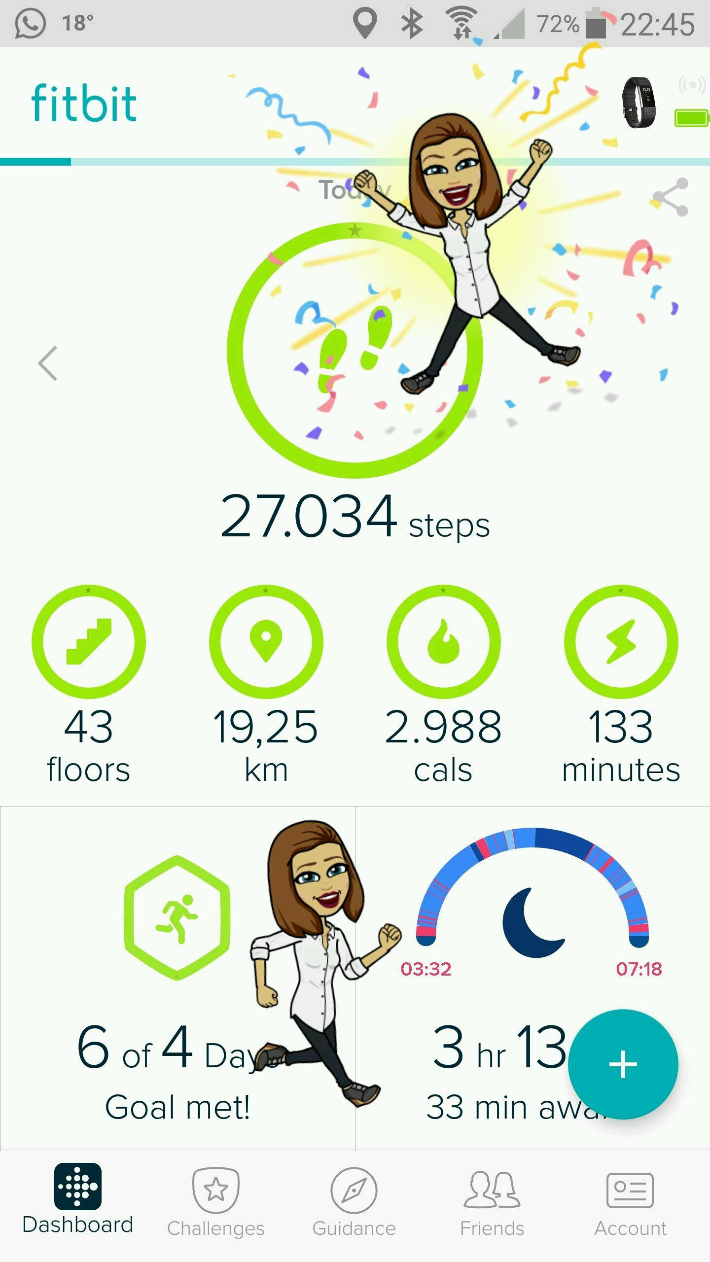 27.000 stappen, bijna 20 km gelopen!