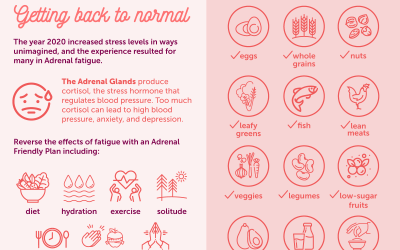 COVID Reconstruction – Getting Back to Normal with an Adrenal Friendly Plan and Diet