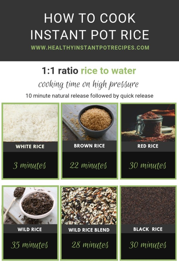 How to Make Instant Pot Rice- Pin or Print this handy chart showing cooking times for different rice varieties