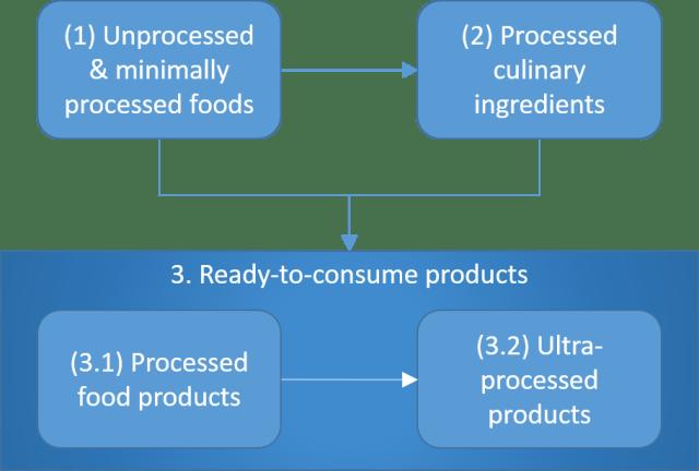 Nova Food Processing Classification