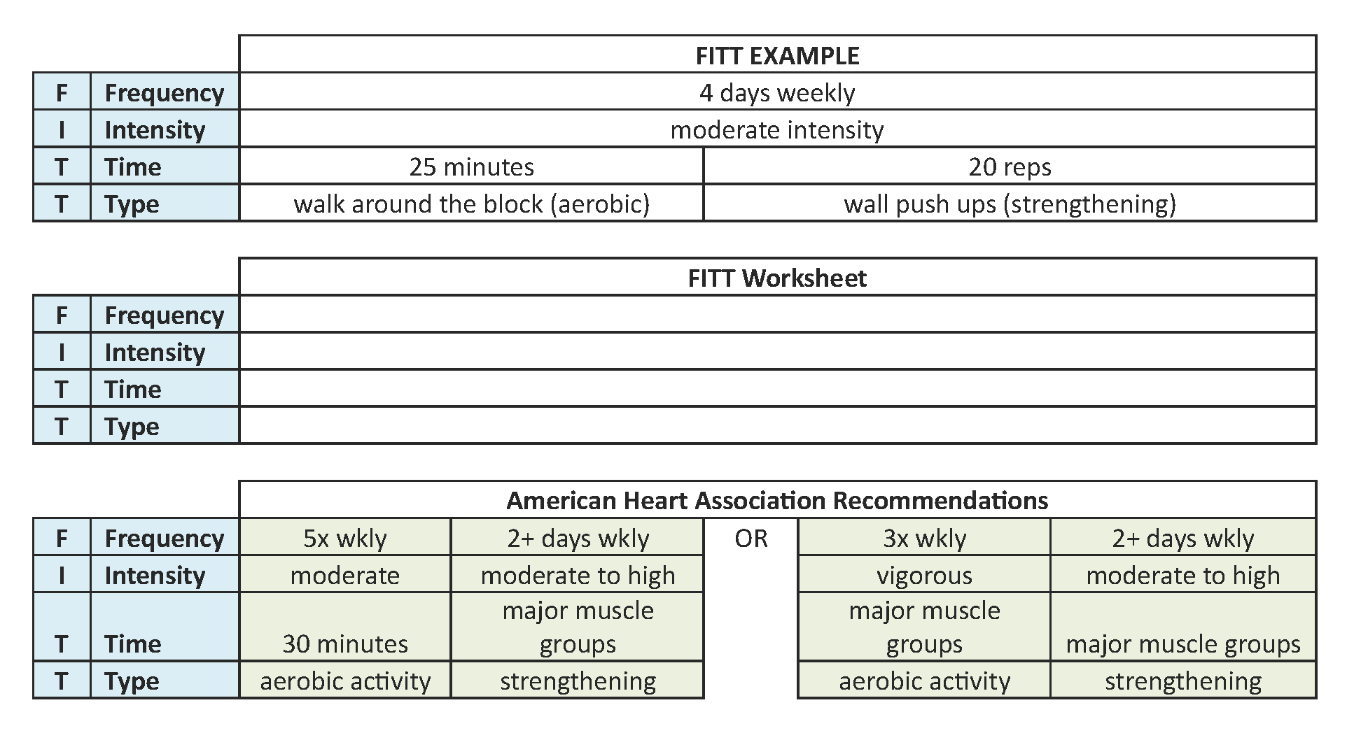 Use The Fitt Chart To Get Fit
