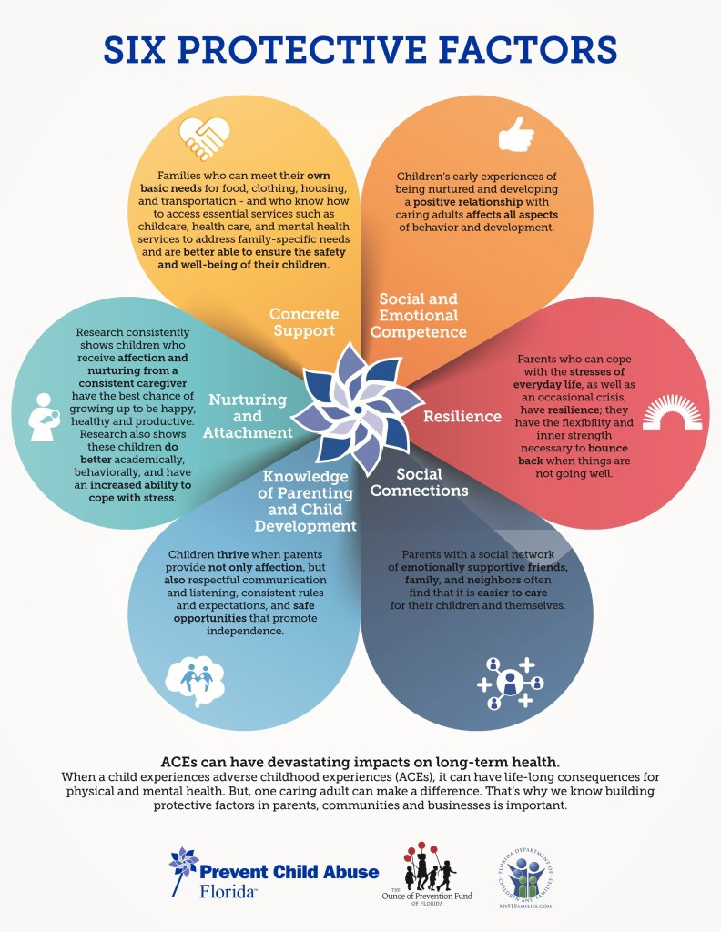 Six Protective Factors to prevent child abuse