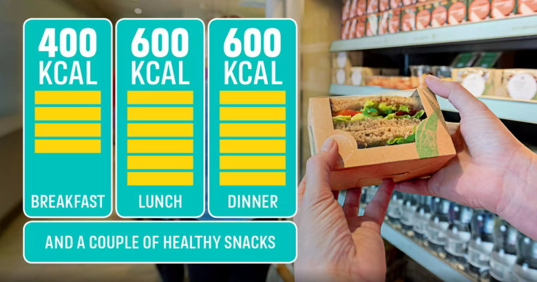 Public Health England recommends 400 calories for breakfast, 600 for lunch and 600 for dinner