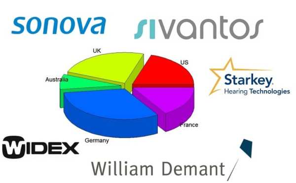 Major Hearing Aid Manufacturer's Market Share, Retail ...