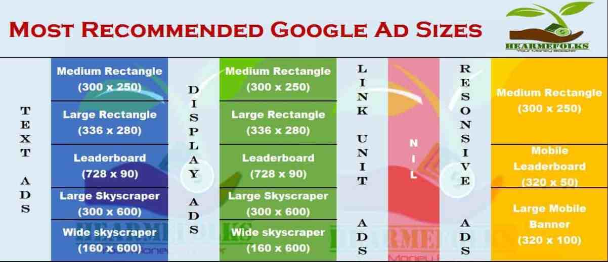 most recommended google ad sizes