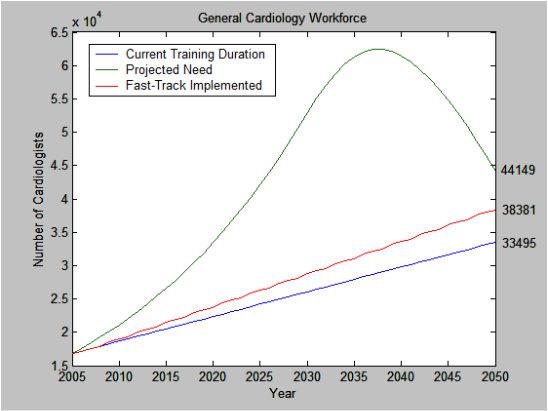 Gen Cardiology Workforce Model