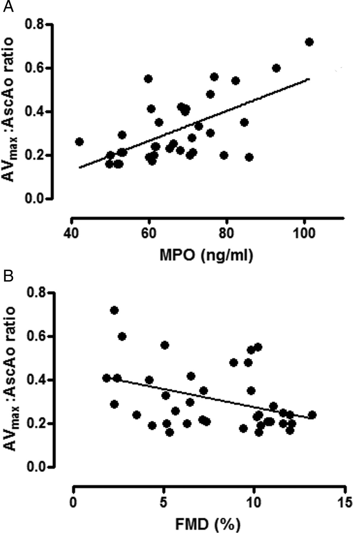 Interactions Between Inflammatory Activation And